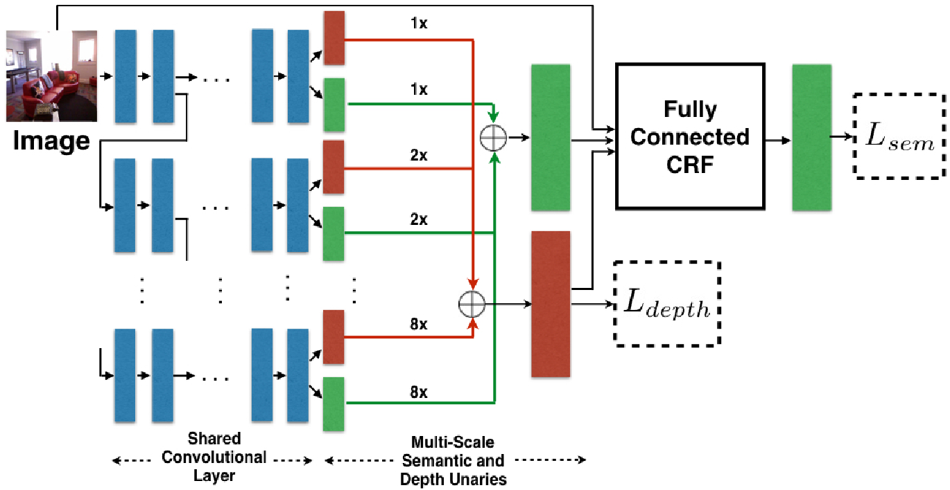 Figure 1 for Joint Semantic Segmentation and Depth Estimation with Deep Convolutional Networks