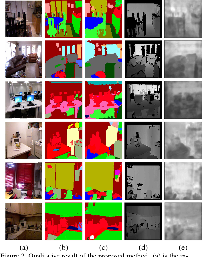 Figure 3 for Joint Semantic Segmentation and Depth Estimation with Deep Convolutional Networks