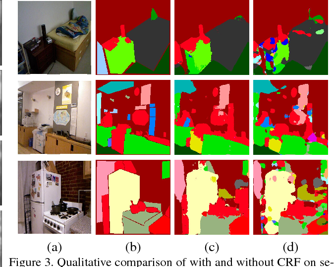 Figure 4 for Joint Semantic Segmentation and Depth Estimation with Deep Convolutional Networks
