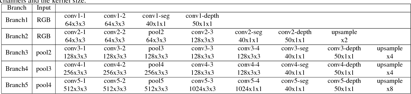 Figure 2 for Joint Semantic Segmentation and Depth Estimation with Deep Convolutional Networks