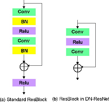 Figure 1 for DN-ResNet: Efficient Deep Residual Network for Image Denoising