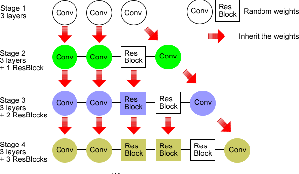 Figure 3 for DN-ResNet: Efficient Deep Residual Network for Image Denoising