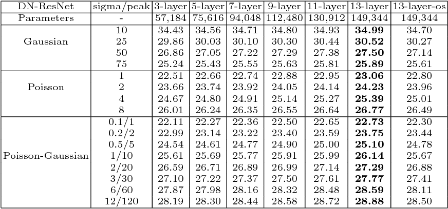 Figure 2 for DN-ResNet: Efficient Deep Residual Network for Image Denoising