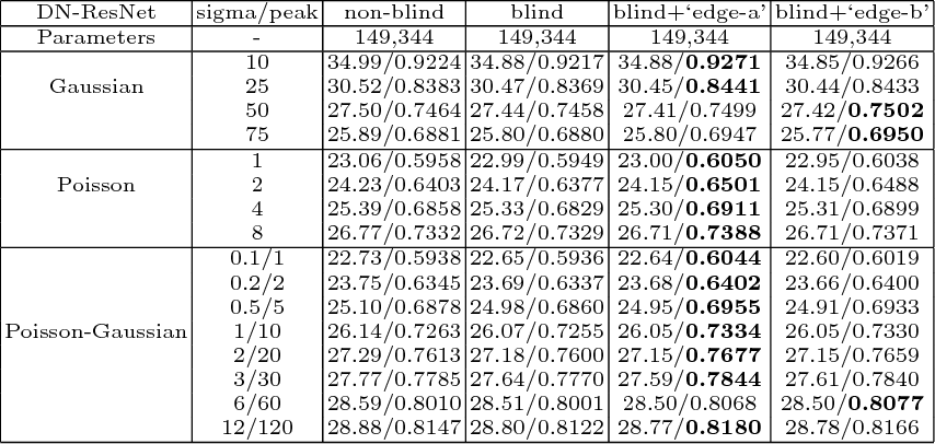 Table 2 from DN-ResNet: Efficient Deep Residual Network for