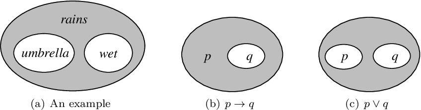 Figure 1 for Equilibrium Graphs