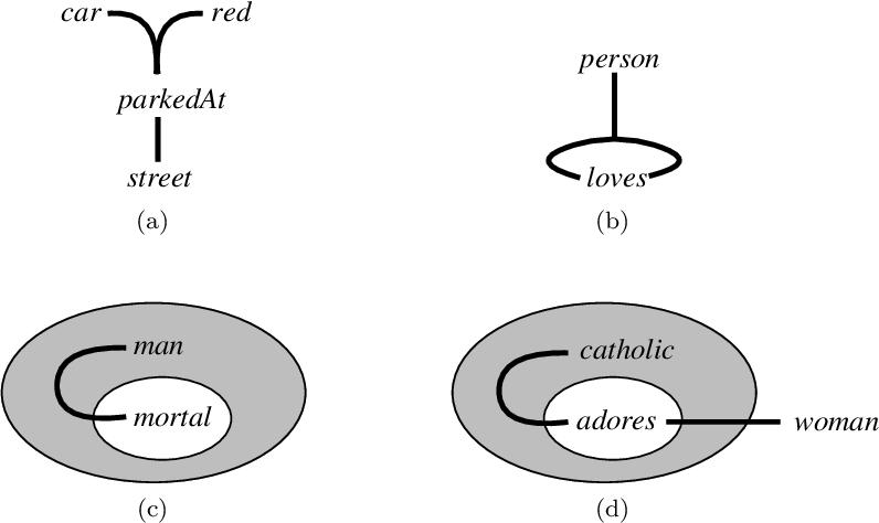 Figure 2 for Equilibrium Graphs
