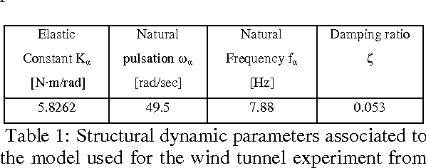 Table 1 from Simulation of Aerodynamic Divergence and