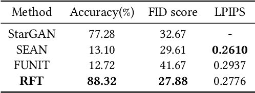 Figure 4 for Translate the Facial Regions You Like Using Region-Wise Normalization