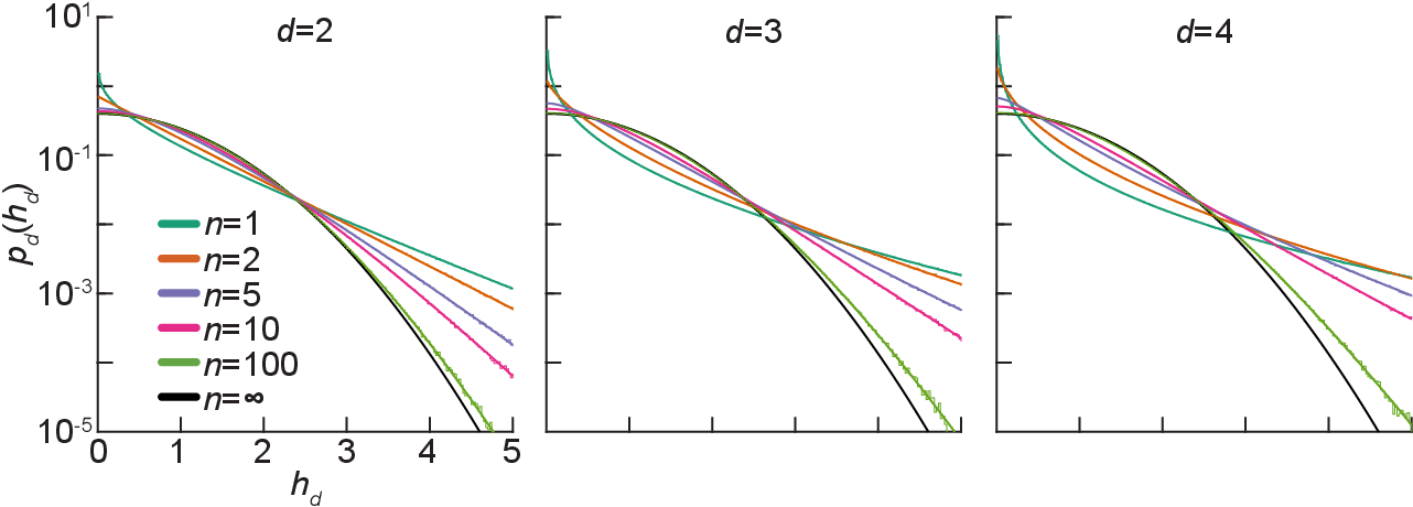 Figure 1 for Exact priors of finite neural networks
