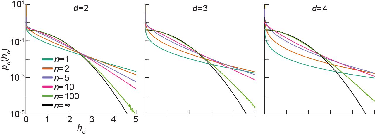 Figure 2 for Exact priors of finite neural networks