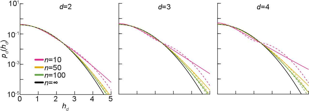 Figure 3 for Exact priors of finite neural networks