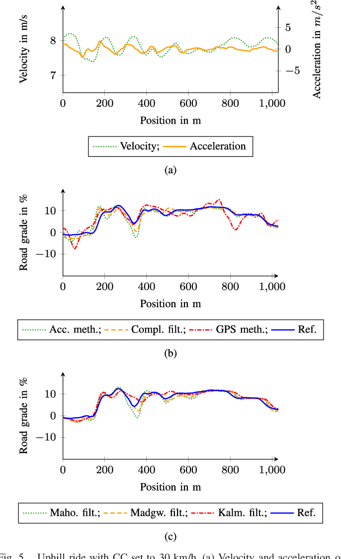 Figure 5 from Road Grade Estimation With Vehicle-Based