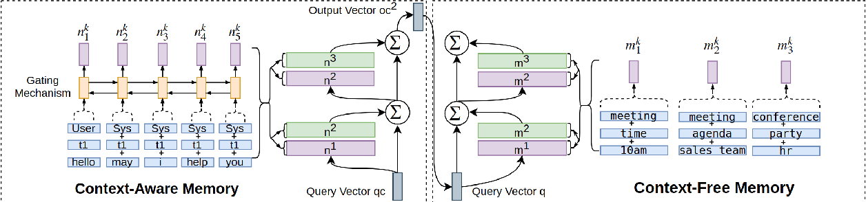 Figure 3 for Task-Oriented Conversation Generation Using Heterogeneous Memory Networks