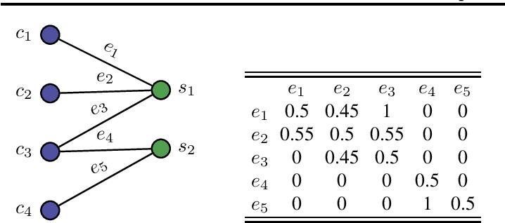 Figure 1 for Combinatorial Pure Exploration of Dueling Bandit