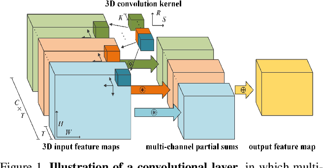 Figure 1 for Design Light-weight 3D Convolutional Networks for Video Recognition Temporal Residual, Fully Separable Block, and Fast Algorithm