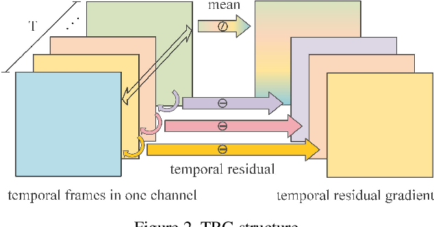 Figure 3 for Design Light-weight 3D Convolutional Networks for Video Recognition Temporal Residual, Fully Separable Block, and Fast Algorithm
