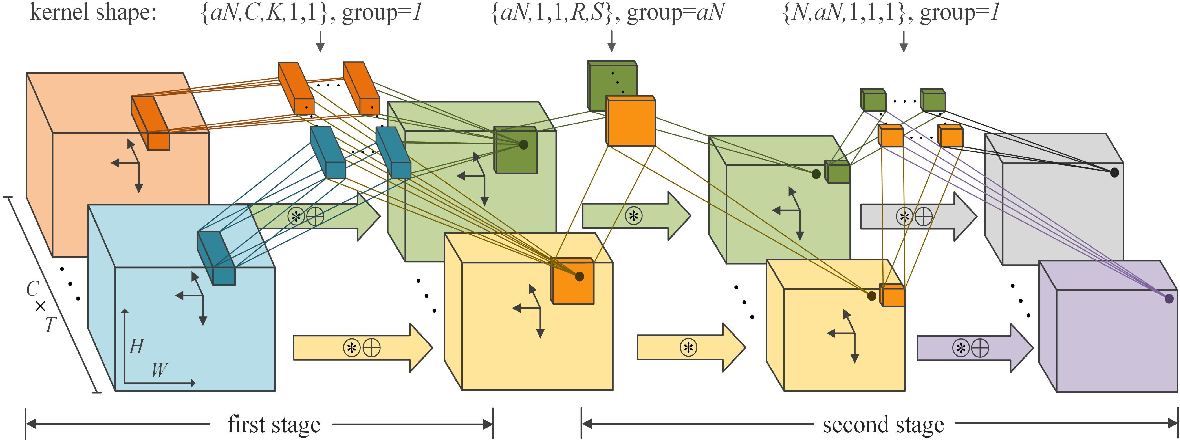 Figure 4 for Design Light-weight 3D Convolutional Networks for Video Recognition Temporal Residual, Fully Separable Block, and Fast Algorithm