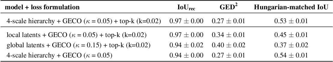 Figure 4 for A Hierarchical Probabilistic U-Net for Modeling Multi-Scale Ambiguities