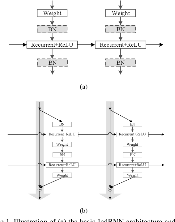 Figure 1 for Independently Recurrent Neural Network (IndRNN): Building A Longer and Deeper RNN