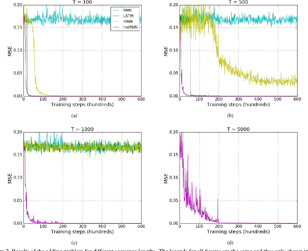 Figure 3 for Independently Recurrent Neural Network (IndRNN): Building A Longer and Deeper RNN