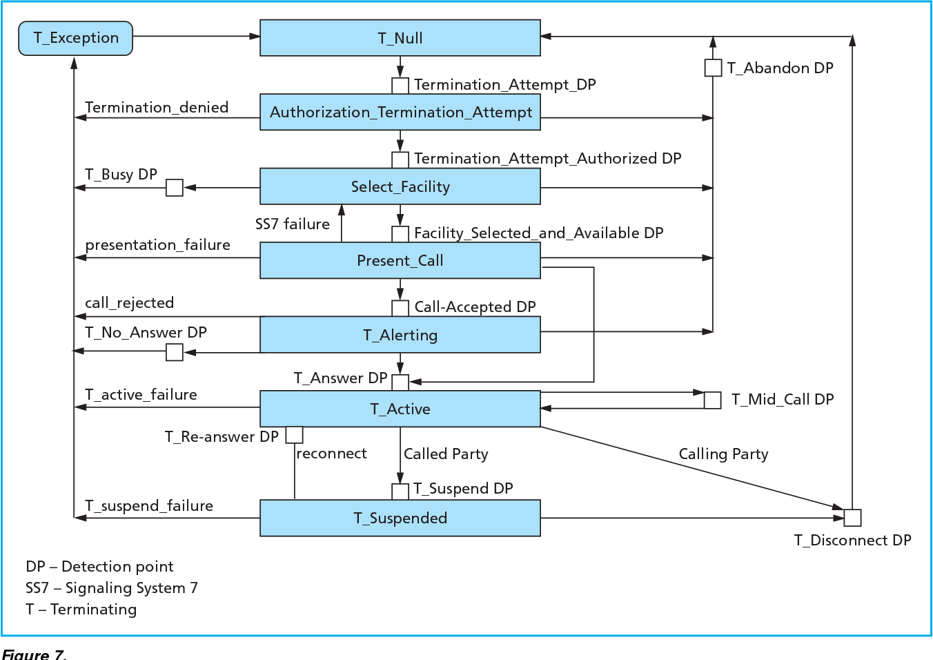 Figure 7 from The development of the wireless intelligent network