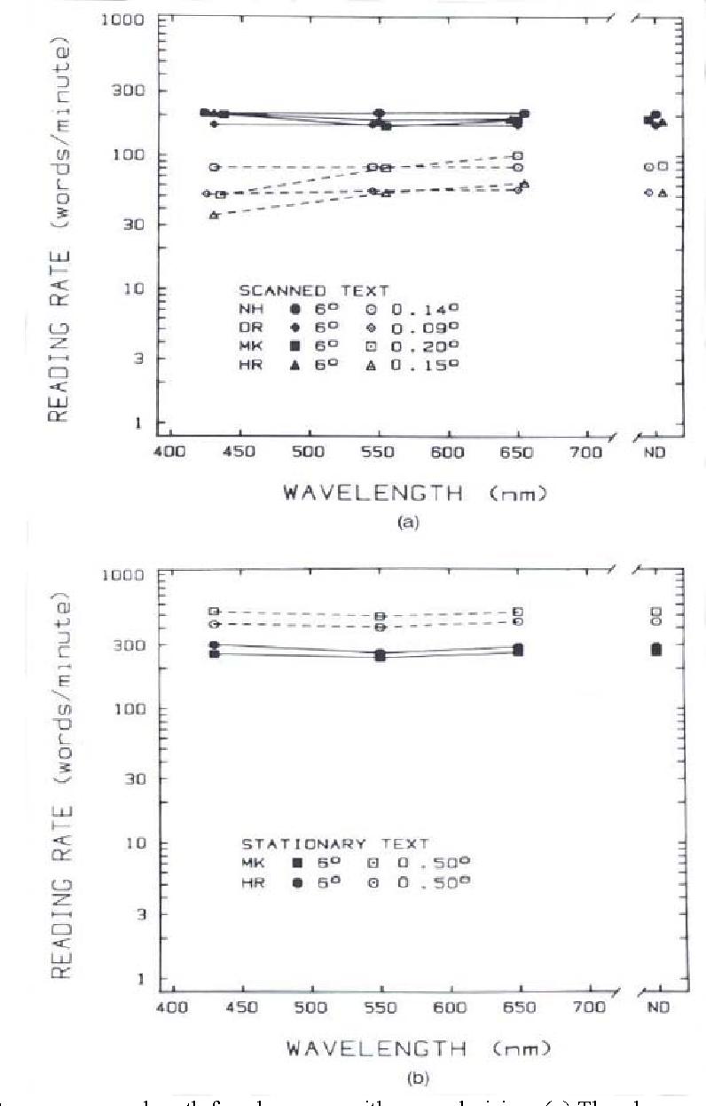 Figure 2 from Psychophysics of reading  IV  Wavelength