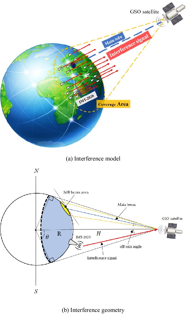 Spectral Coexistence of IMT-2020 with Fixed-Satellite Service in the