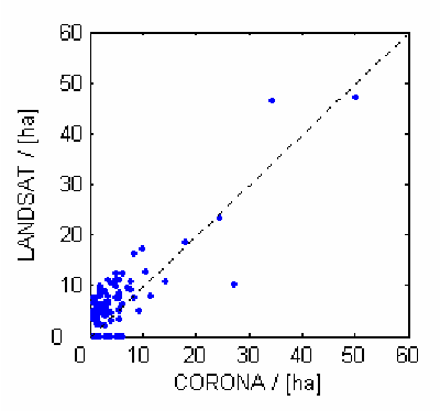 Fig 7: Area sizes from LANDSAT imagery at 15m resolution tends to overestimate the size, as estimated from 2-3m CORONA images.