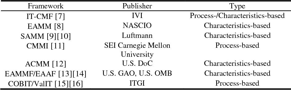 Table 1. Selected EA Maturity frameworks