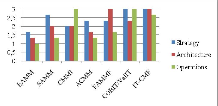 Fig. 1. Scope of EA Maturity frameworks across three dimensions