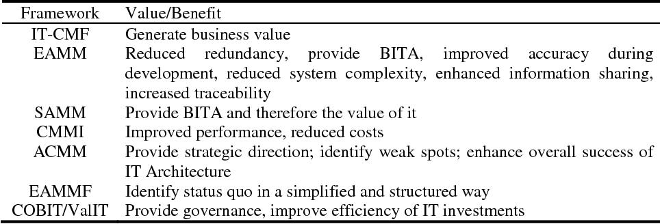 Table 7. Value Proposition for selected frameworks