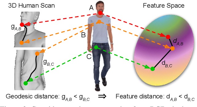 Figure 2 for HumanGPS: Geodesic PreServing Feature for Dense Human Correspondences