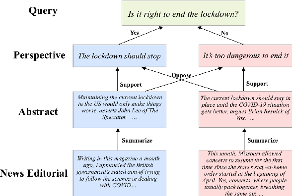 Figure 1 for MultiOpEd: A Corpus of Multi-Perspective News Editorials