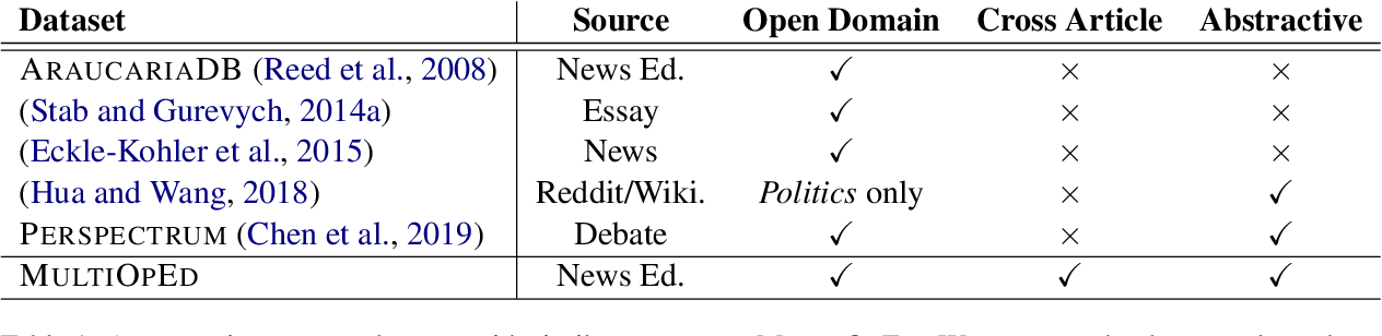 Figure 2 for MultiOpEd: A Corpus of Multi-Perspective News Editorials