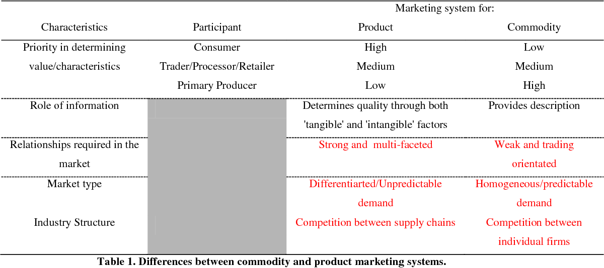what is the difference between individual demand and market demand