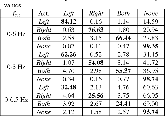 Table 4 from Accelerometer signal pre-processing influence