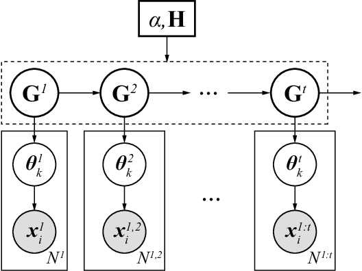 Figure 2 for Online Learning of a Probabilistic and Adaptive Scene Representation
