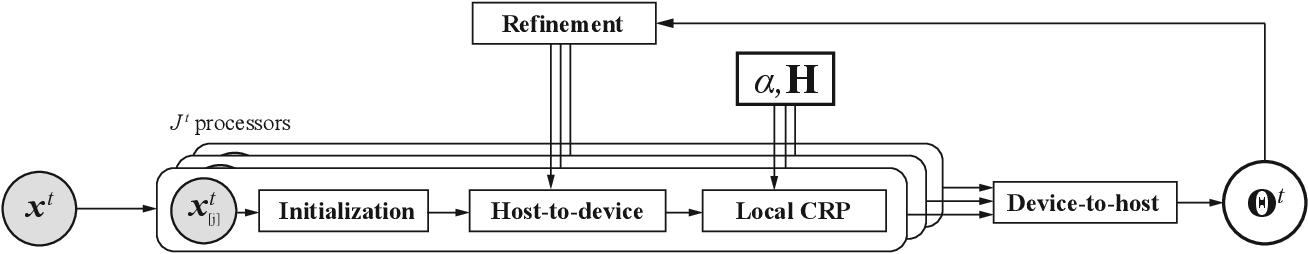 Figure 3 for Online Learning of a Probabilistic and Adaptive Scene Representation