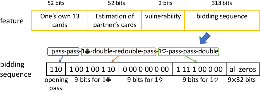 Figure 1 for Competitive Bridge Bidding with Deep Neural Networks