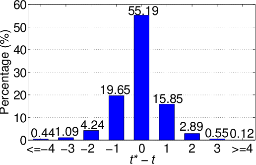 Figure 4 for Competitive Bridge Bidding with Deep Neural Networks