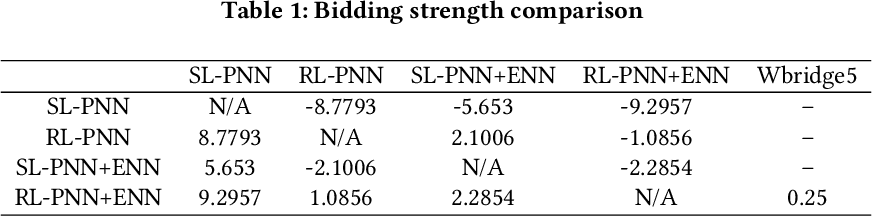 PDF] Competitive Bridge Bidding with Deep Neural Networks