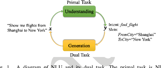 Figure 1 for Dual Learning for Semi-Supervised Natural Language Understanding