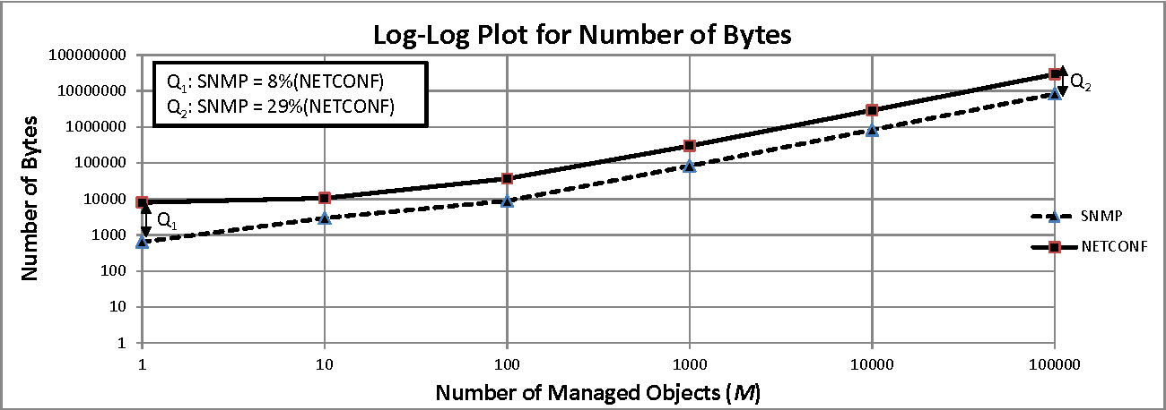 Figure 2 from Protocol Efficiencies of NETCONF versus SNMP