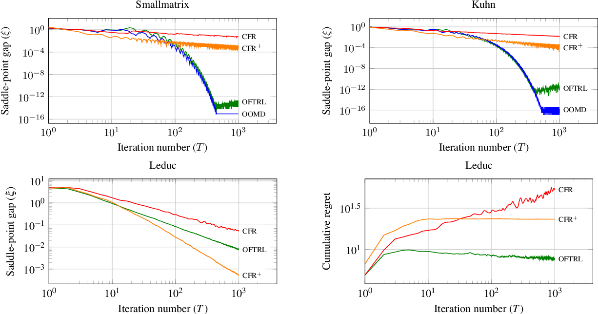 Figure 2 for Optimistic Regret Minimization for Extensive-Form Games via Dilated Distance-Generating Functions
