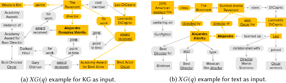 Figure 1 for UNIQORN: Unified Question Answering over RDF Knowledge Graphs and Natural Language Text