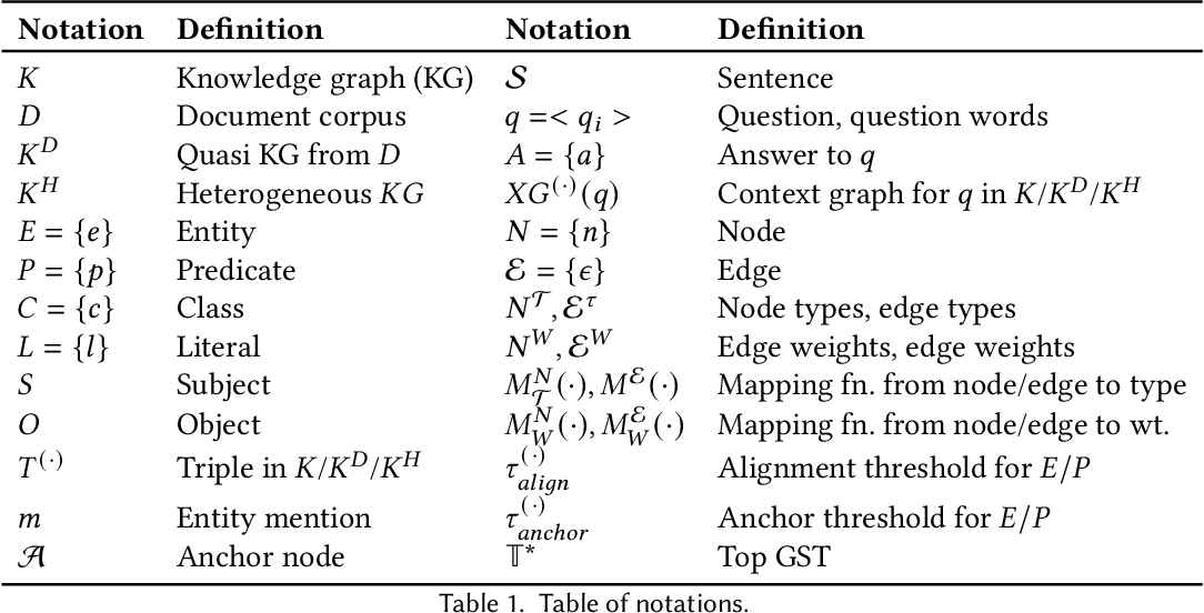 Figure 2 for UNIQORN: Unified Question Answering over RDF Knowledge Graphs and Natural Language Text