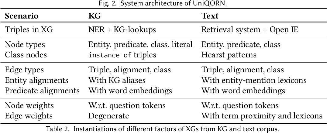 Figure 3 for UNIQORN: Unified Question Answering over RDF Knowledge Graphs and Natural Language Text