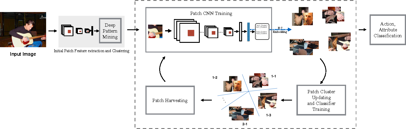 Figure 3 for DeepCAMP: Deep Convolutional Action & Attribute Mid-Level Patterns