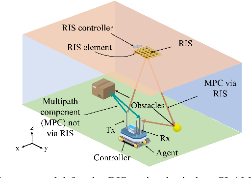 Figure 1 for Wireless Indoor Simultaneous Localization and Mapping Using Reconfigurable Intelligent Surface