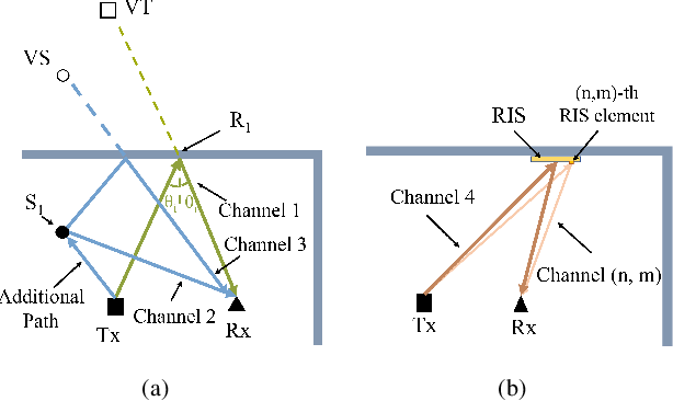 Figure 2 for Wireless Indoor Simultaneous Localization and Mapping Using Reconfigurable Intelligent Surface